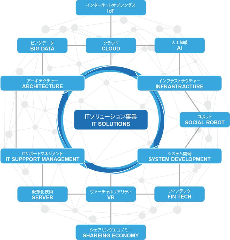 ITソリューション事業 イメージ図