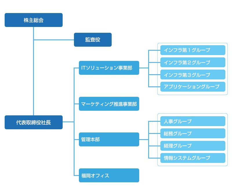 ICT・イノベーター株式会社組織図
